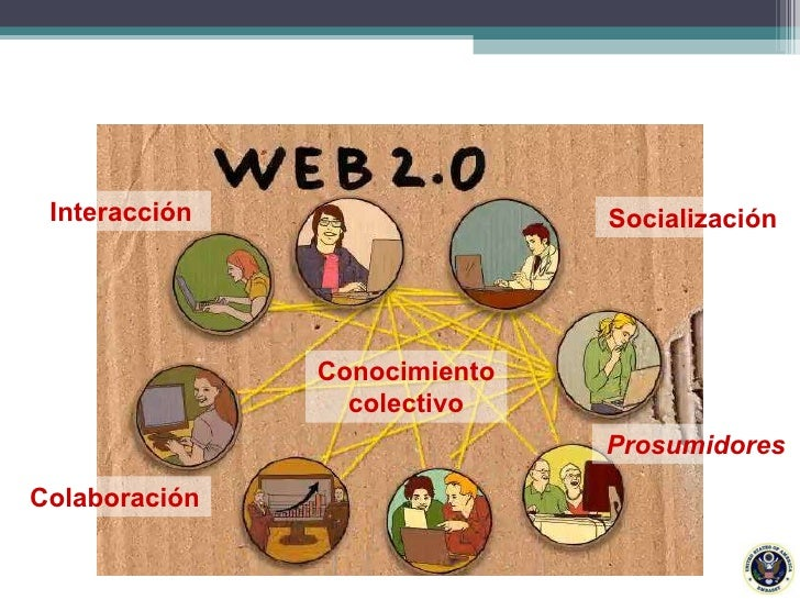 Interacción Colaboración Prosumidores Socialización Conocimiento colectivo