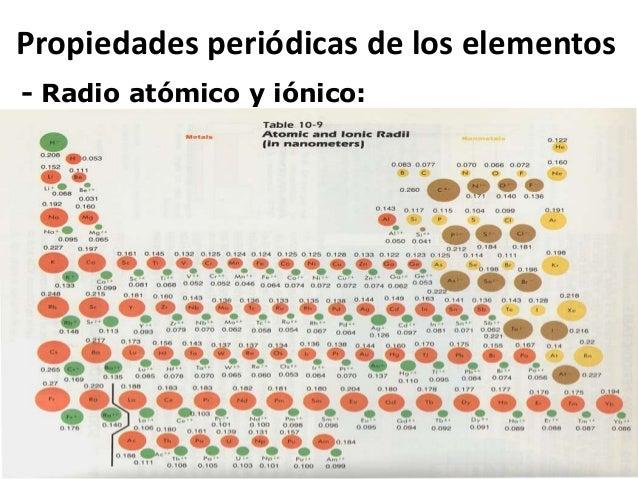 07 periodic table 02 propiedades peridicas de los elementos created by luis perdomo hurtado radio inico 10 urtaz Gallery