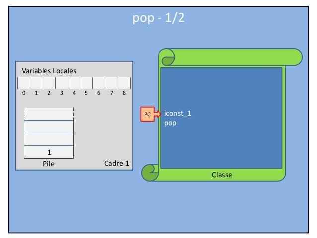 Cadre 1 Classe Variables Locales 0 1 2 3 4 5 6 7 8 Pile iconst_1 pop PC pop - 1/2 1