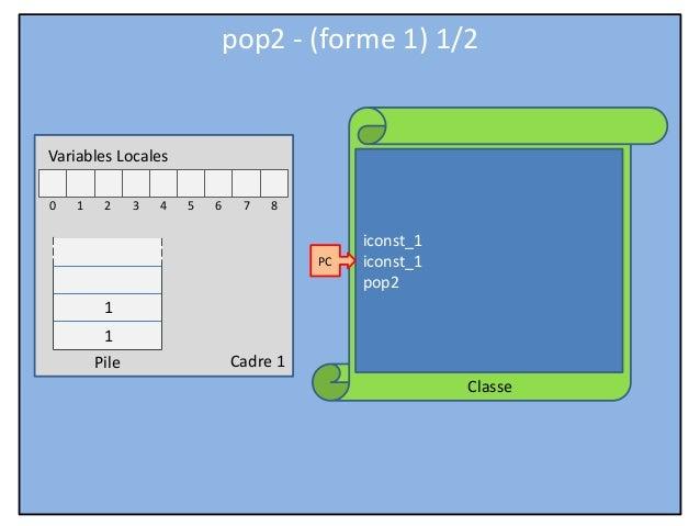 Cadre 1 Classe Variables Locales 0 1 2 3 4 5 6 7 8 Pile iconst_1 iconst_1 pop2 PC pop2 - (forme 1) 1/2 1 1