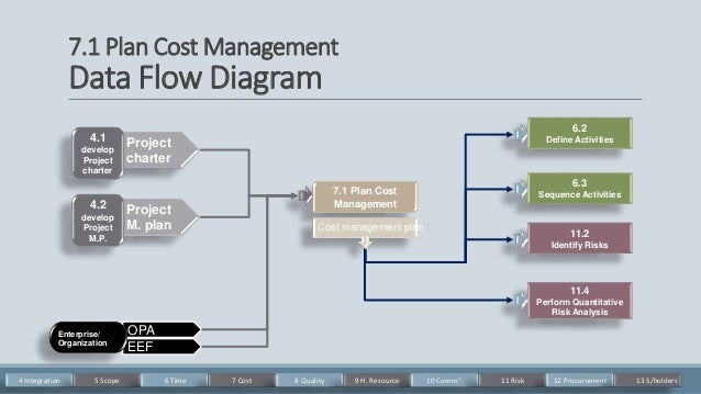 how to make a cost management plan