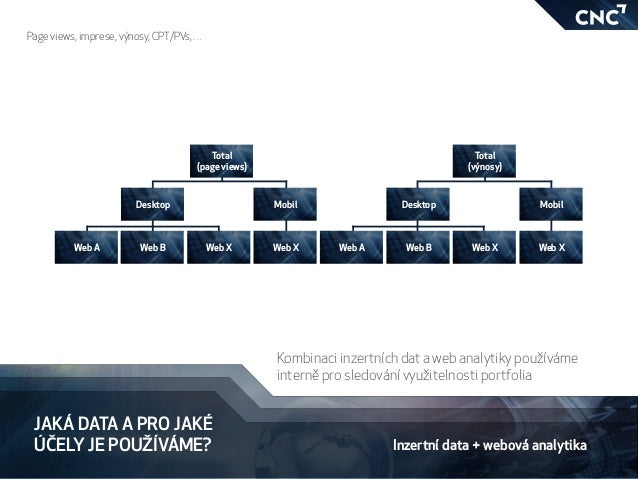 JAKÁ DATA A PRO JAKÉ ÚČELY JE POUŽÍVÁME? Inzertní data + webová analytika Kombinaci inzertních dat a web analytiky používá...