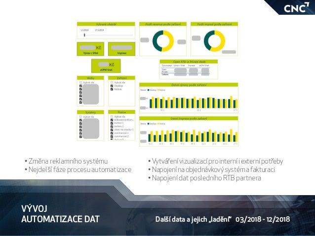 """VÝVOJ AUTOMATIZACE DAT Další data a jejich """"ladění"""" 03/2018 - 12/2018 •Změna reklamního systému •Nejdelší fáze procesu ..."""
