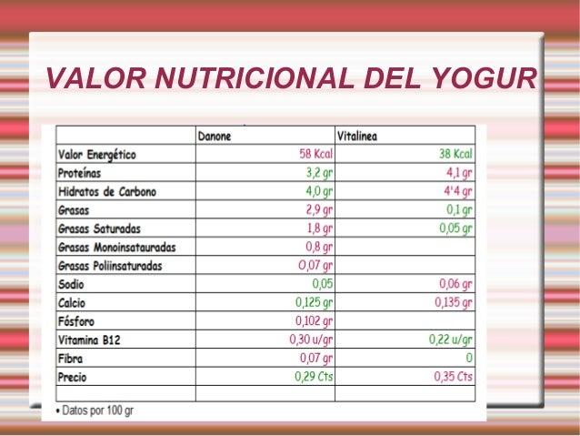 VALOR NUTRICIONAL DEL YOGUR