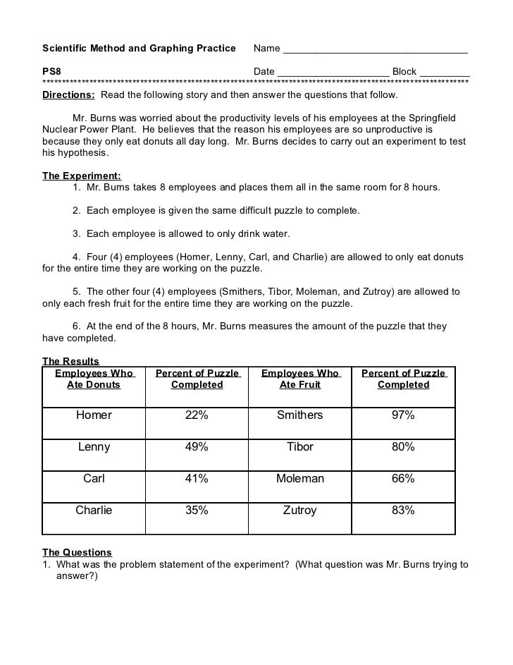 simpsons scientific method worksheet answers Termolak – Simpsons Scientific Method Worksheet