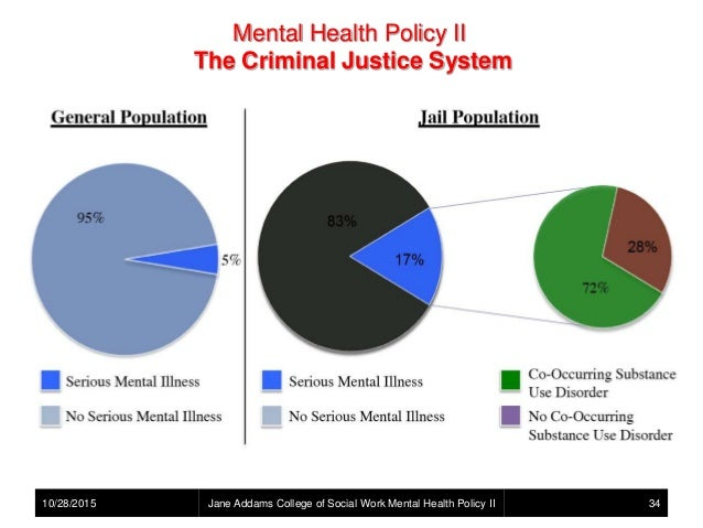mentally ill in criminal justice sysytem Treatment not punishment: diverting the mentally ill from the criminal justice system ssc position paper a issue individuals with serious and persistent mental.