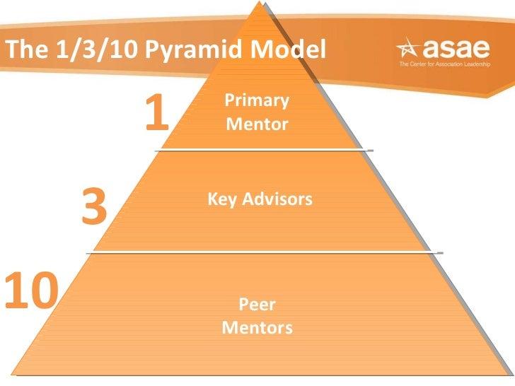 The 1/3/10 Pyramid Model 1 3 10 Primary Mentor Key Advisors Peer Mentors