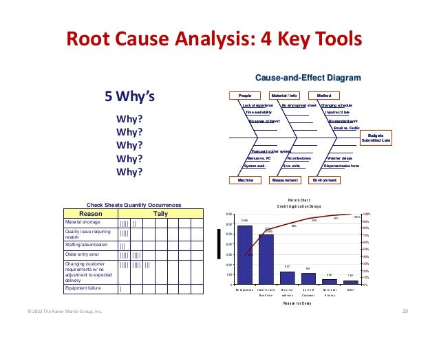 © 2013 The Karen Martin Group, Inc. 29 Root Cause Analysis: 4 Key Tools CauseCause--andand--Effect DiagramEffect Diagram M...