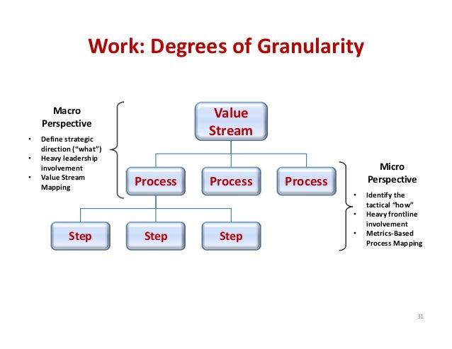 Work:DegreesofGranularity Value Stream Process Process Process Step StepStep 31 Micro Perspective • Identifythe ta...