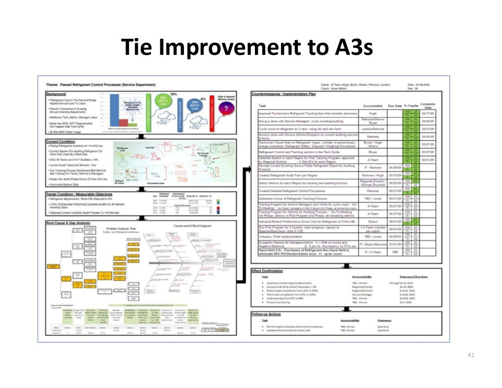 Tie Improvement to A3s 41