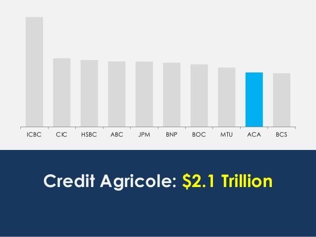 ICBC CIC HSBC ABC JPM BNP BOC MTU ACA BCS Credit Agricole: $2.1 Trillion