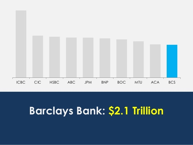 ICBC CIC HSBC ABC JPM BNP BOC MTU ACA BCS Barclays Bank: $2.1 Trillion
