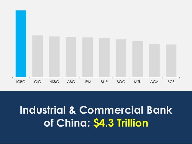 ICBC CIC HSBC ABC JPM BNP BOC MTU ACA BCS Industrial & Commercial Bank of China: $4.3 Trillion