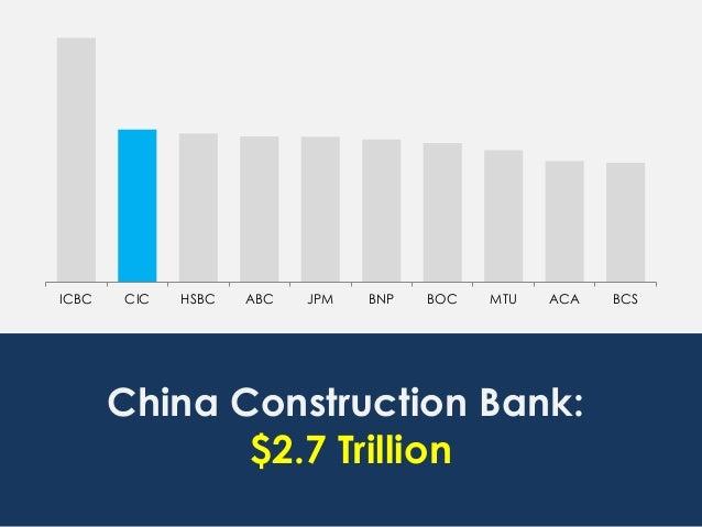 ICBC CIC HSBC ABC JPM BNP BOC MTU ACA BCS China Construction Bank: $2.7 Trillion