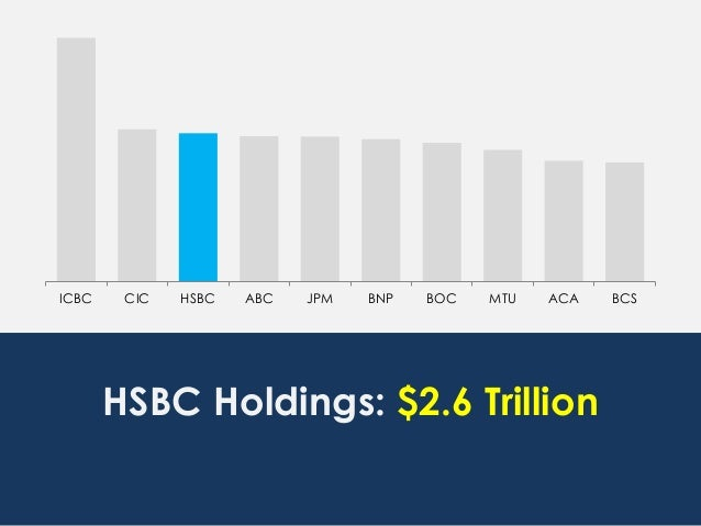 ICBC CIC HSBC ABC JPM BNP BOC MTU ACA BCS HSBC Holdings: $2.6 Trillion