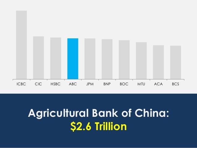 ICBC CIC HSBC ABC JPM BNP BOC MTU ACA BCS Agricultural Bank of China: $2.6 Trillion