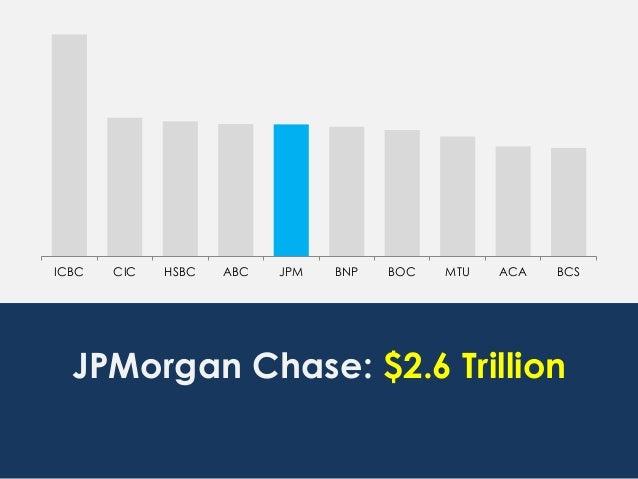 ICBC CIC HSBC ABC JPM BNP BOC MTU ACA BCS JPMorgan Chase: $2.6 Trillion