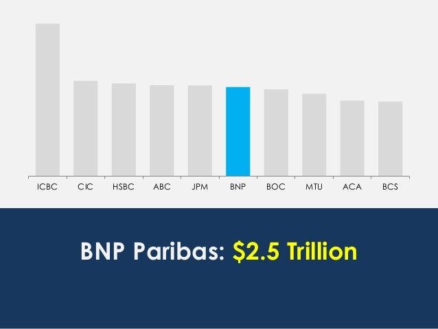 ICBC CIC HSBC ABC JPM BNP BOC MTU ACA BCS BNP Paribas: $2.5 Trillion