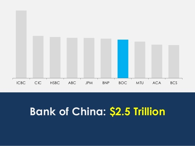 ICBC CIC HSBC ABC JPM BNP BOC MTU ACA BCS Bank of China: $2.5 Trillion