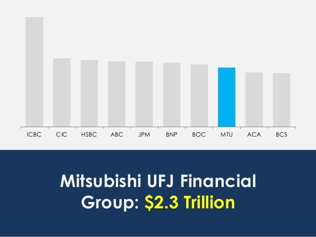 ICBC CIC HSBC ABC JPM BNP BOC MTU ACA BCS Mitsubishi UFJ Financial Group: $2.3 Trillion