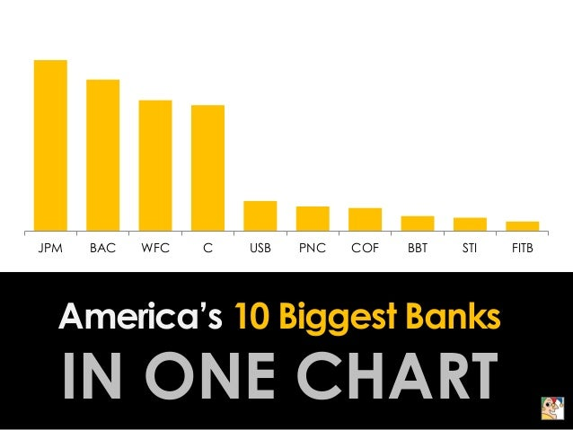 The 10 Biggest Banks In America