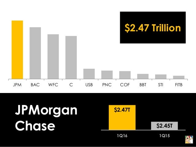 The 10 Biggest Banks in America Slide 2