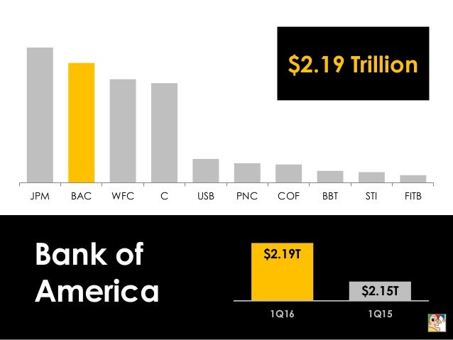 The 10 Biggest Banks in America Slide 3