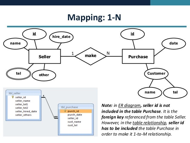 Database concept erd mapping to ms access ccuart Choice Image