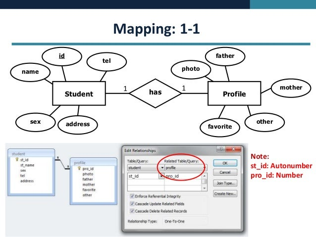 Database concept erd mapping to ms access 5 ccuart Gallery