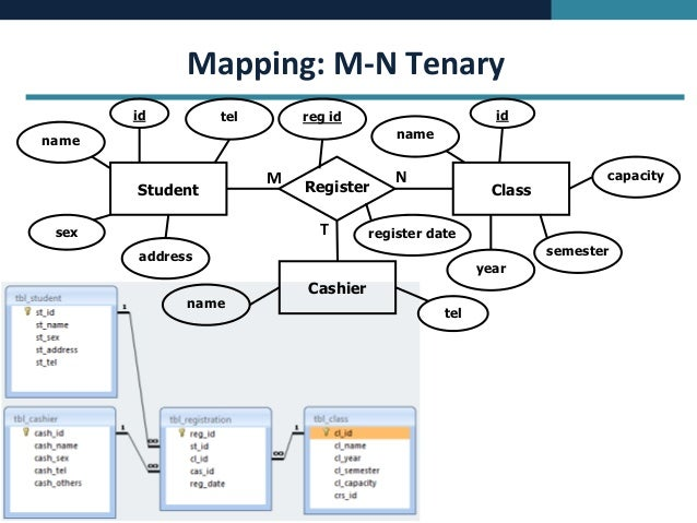 Database Concept - ERD Mapping to MS Access