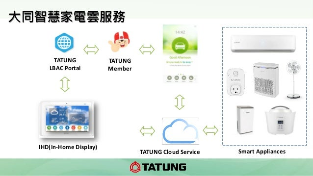 Smart AppliancesTATUNG Cloud Service TATUNG Member TATUNG LBAC Portal 大同智慧家電雲服務 IHD(In-Home Display)