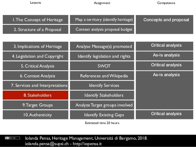 Critical analysis 1.The Concept of Heritage 2. Structure of a Proposal 3. Implications of Heritage 4. Legislation and Copy...