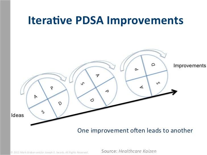 Itera1ve PDSA Improvements                                                                                          ...