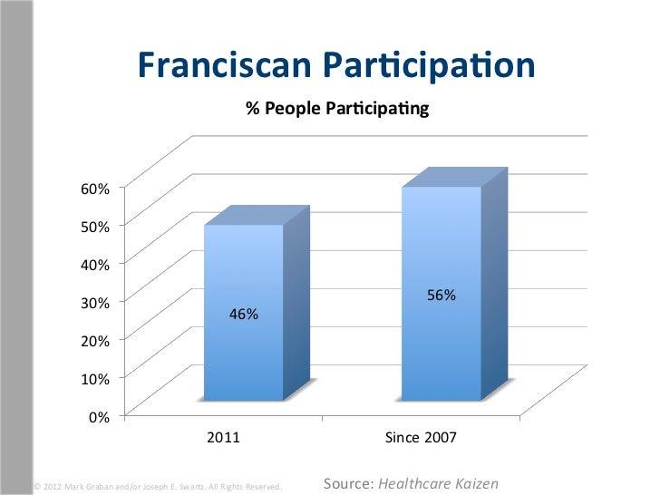 Franciscan Par1cipa1on                                                                                      % People...