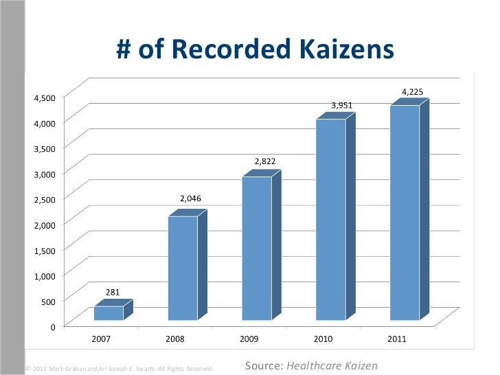# of Recorded Kaizens © 2012 Mark Graban and/or Joseph E. Swartz. All Rights Reserved.    ...