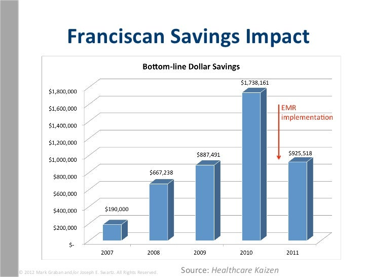 Franciscan Savings Impact © 2012 Mark Graban and/or Joseph E. Swartz. All Rights Reserved.  ...
