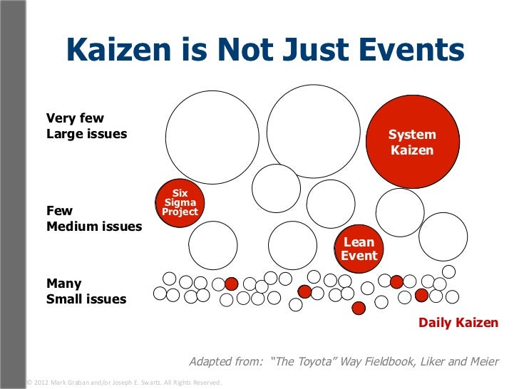 Kaizen is Not Just Events           Very few          Large issues                                                      ...