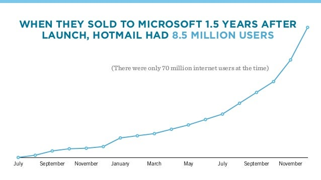 July September November January March May July September November (There were only 70 million internet users at the time) ...