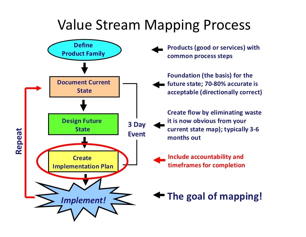 Value Stream Mapping Process Define Products Good Or