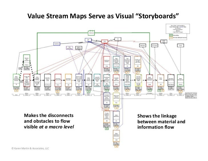 "Value Stream Maps Serve As Visual ""Storyboards"" Makes The Disconnects…"