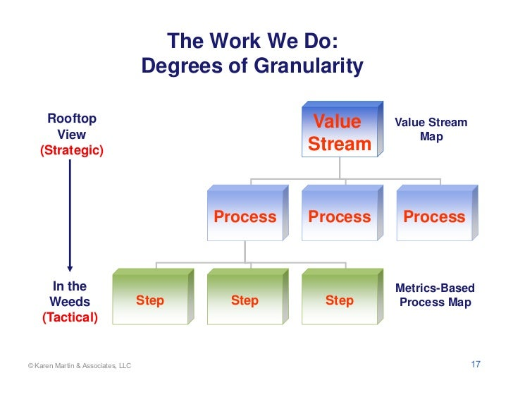 The Work We Do:                                   Degrees of Granularity    Rooftop                                       ...