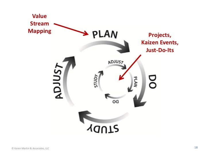 Value             Stream             Mapping                                     Projects,                             ...