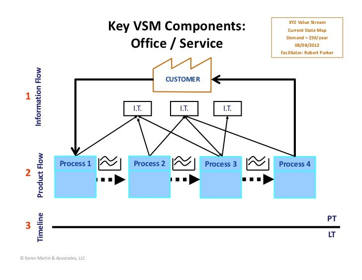 KeyVSMComponents:                                                                             XYZ...