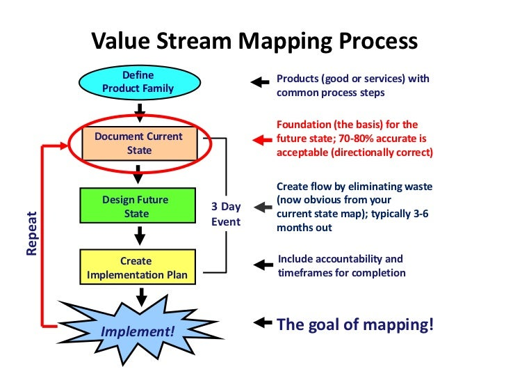 Value Stream Mapping Process               Define                   Products (good or services) with           Product Fam...