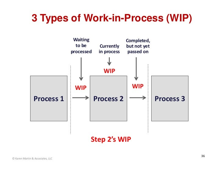 3 Types of Work-in-Process (WIP)                                    Waiting                  Completed,                   ...