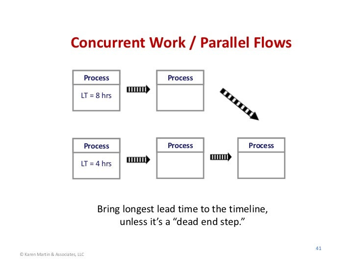 ConcurrentWork/ParallelFlows                               Process             Process                              LT...