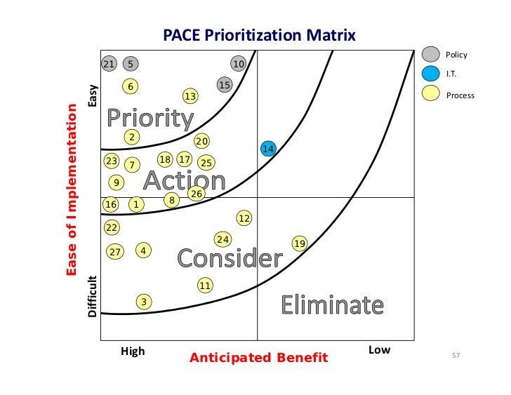 PACEPrioritizationMatrix                                                                                                ...
