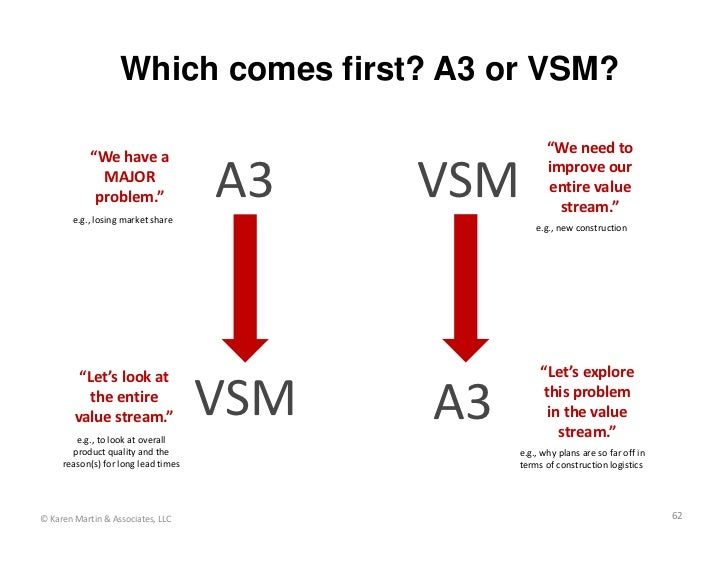 """Which comes first? A3 or VSM?                                                       """"Weneedto            """"Wehavea   ..."""
