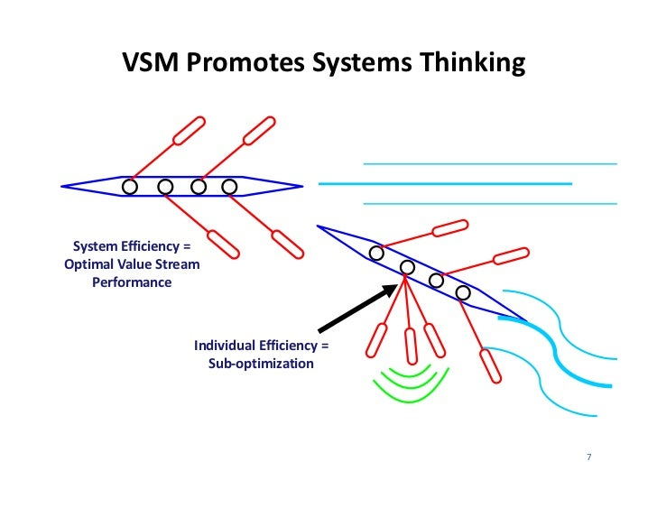 VSM Promotes Systems Thinking System Efficiency = Optimal Value Stream     Performance                    Individual Effic...