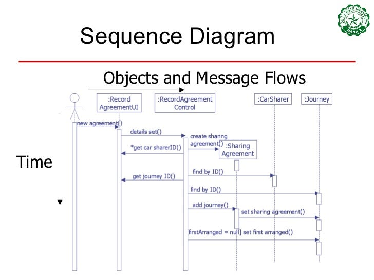 08 class and sequence diagrams sequence diagram time objects and message flows ccuart